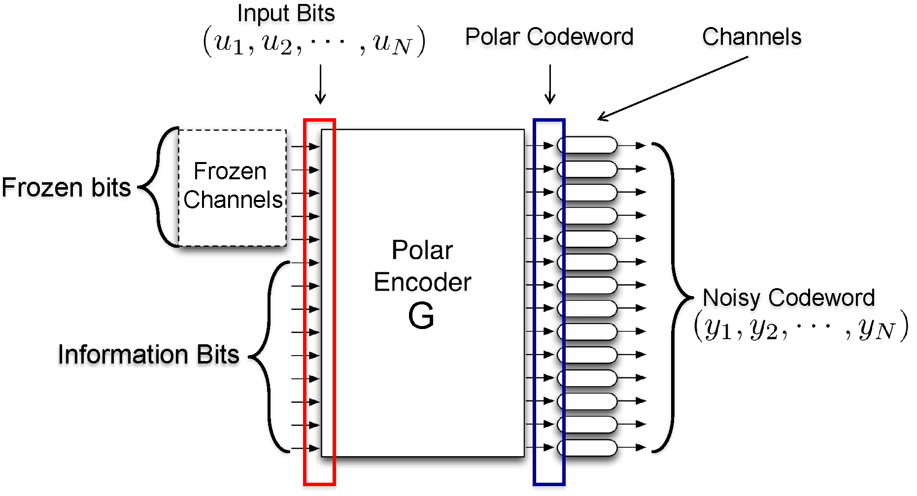 Graduation Project: Complexity reduction of Polar codes | ICT Lab