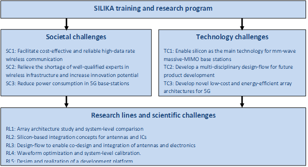 SILIKA: Silicon Based Ka-band massive MIMO antenna systems for new
